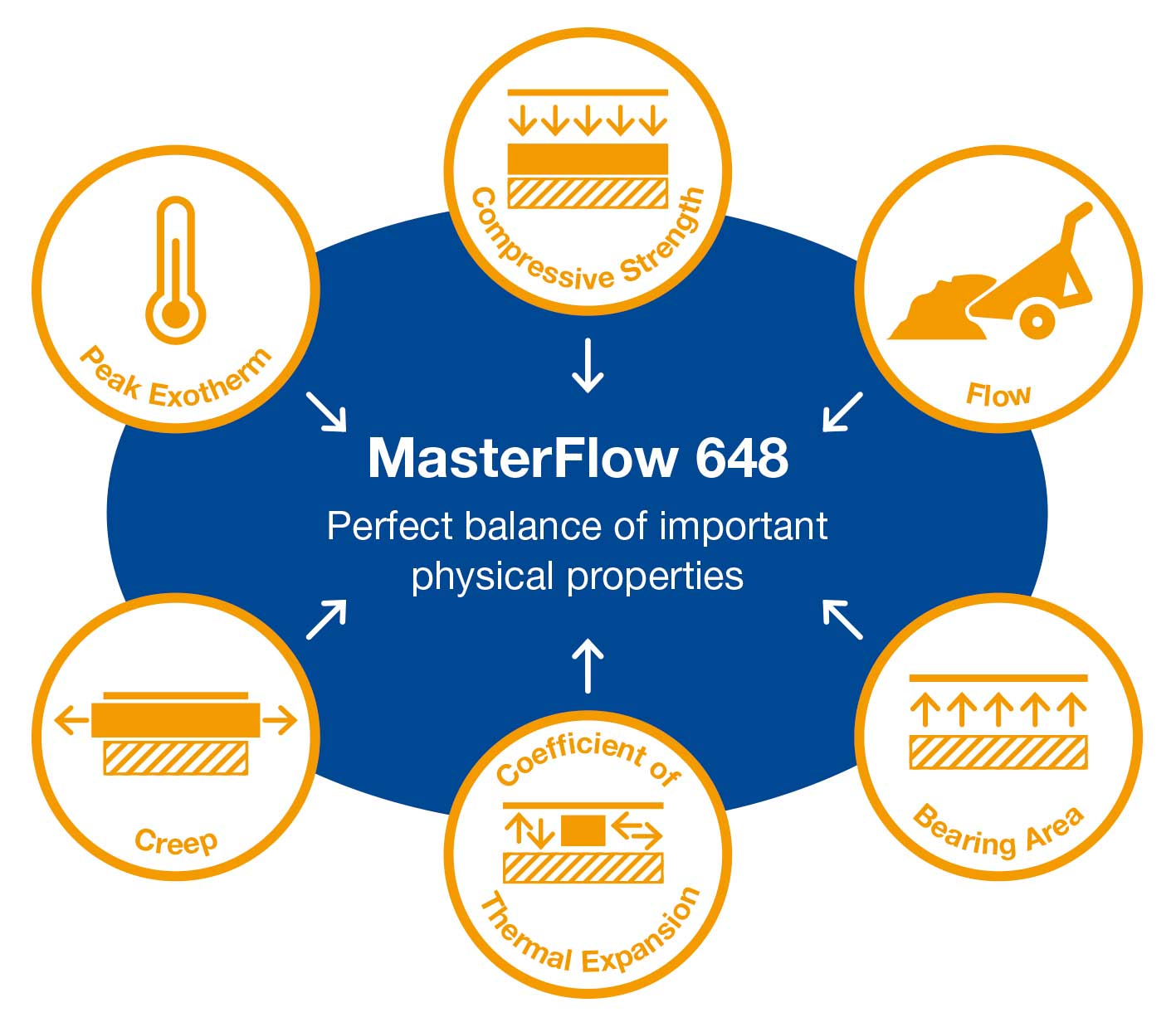 MasterFlow 648 Epoxy Grout Performance